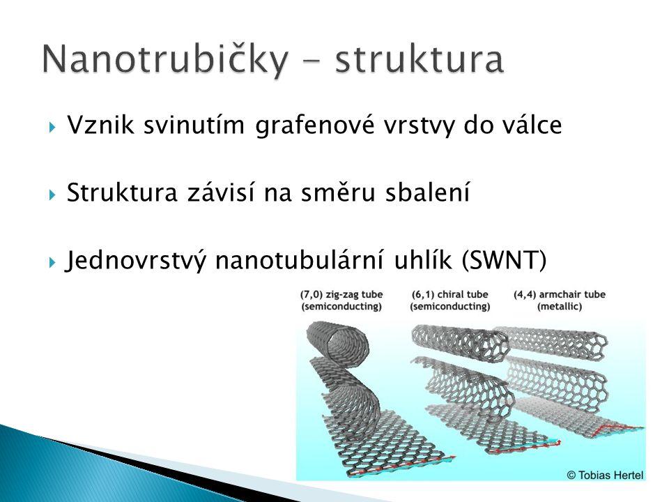 Nanotrubičky - struktura