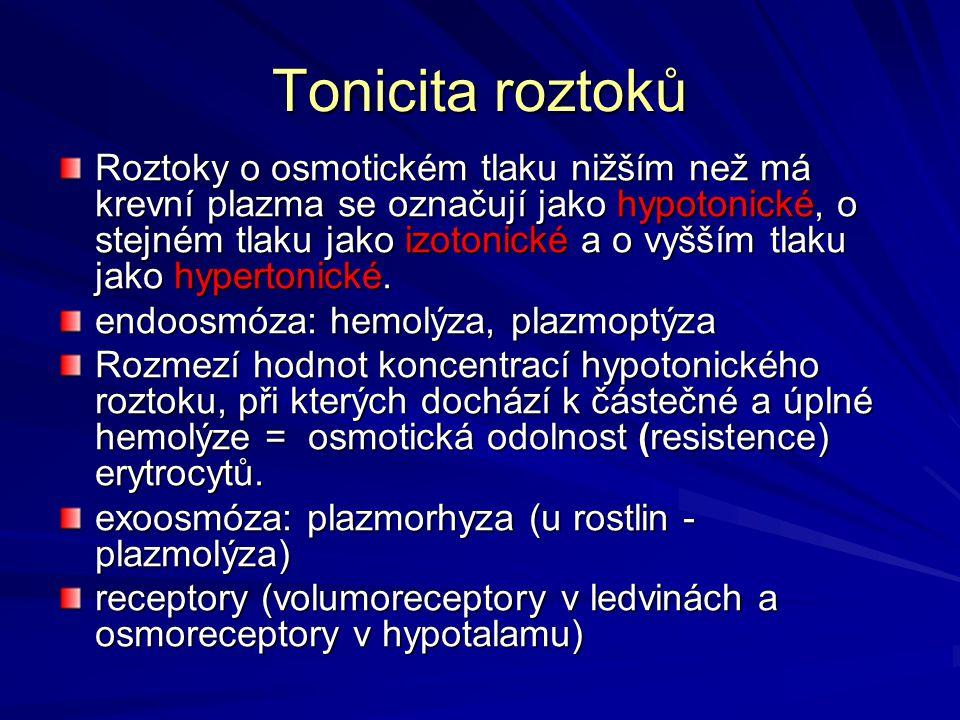 Tonicita roztoků