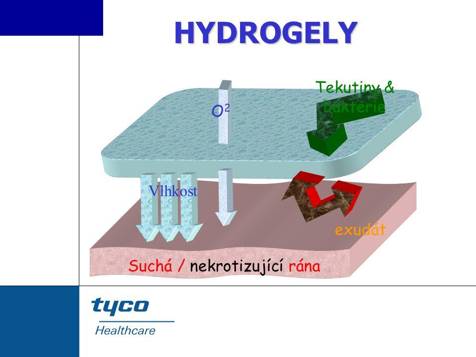 HYDROGELY Tekutiny & bakterie O2 Vlhkost exudát