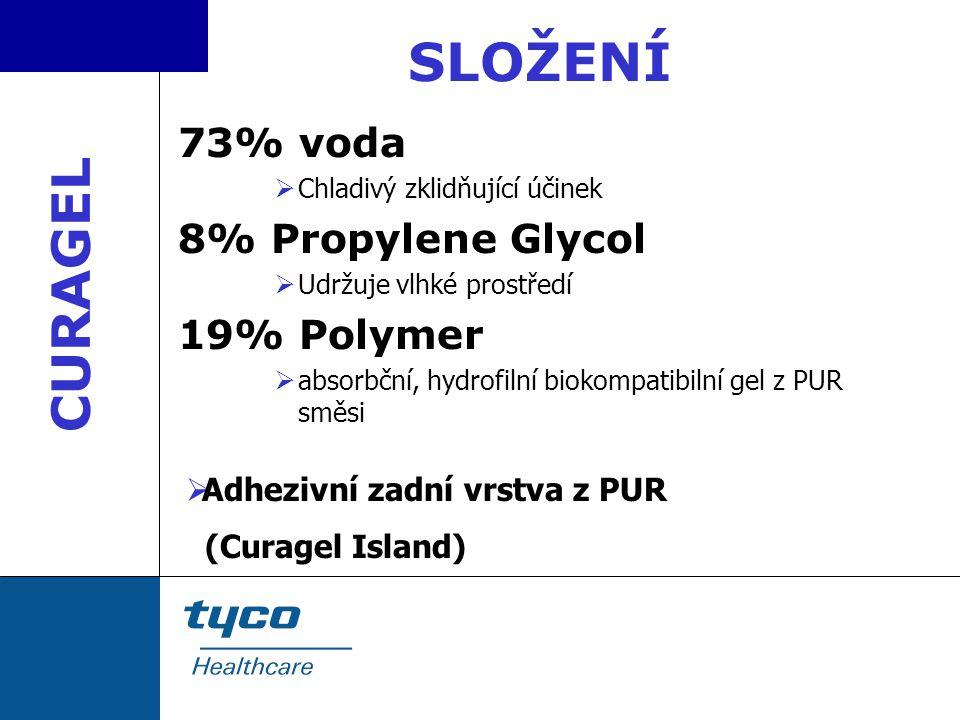 SLOŽENÍ CURAGEL 73% voda 8% Propylene Glycol 19% Polymer