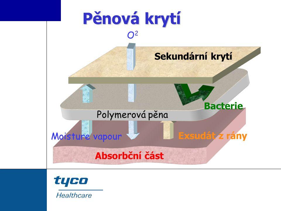 Pěnová krytí O2 Sekundární krytí Bacterie Polymerová pěna