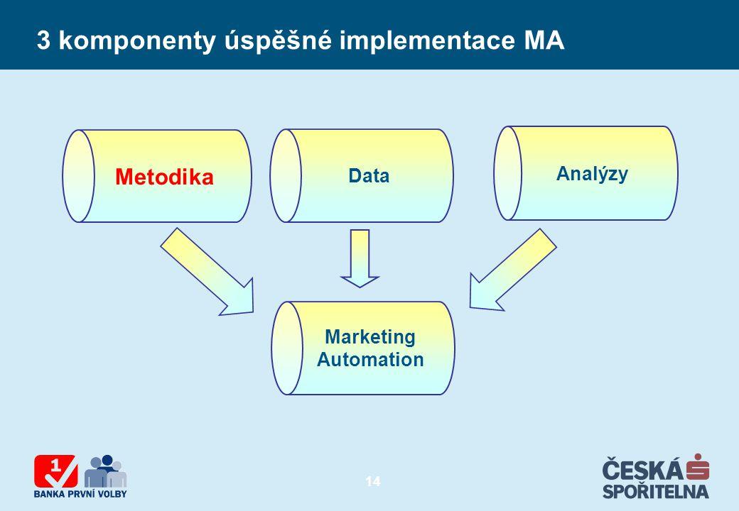 3 komponenty úspěšné implementace MA