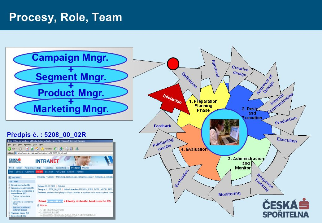 Procesy, Role, Team Campaign Mngr. + Segment Mngr. Product Mngr.