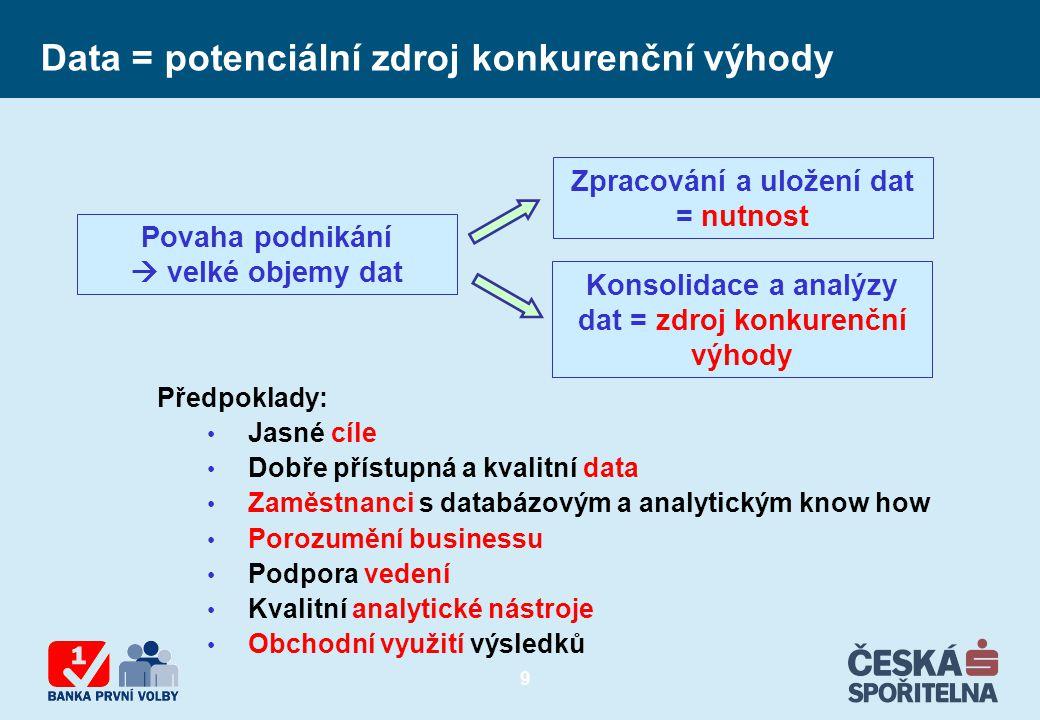 Data = potenciální zdroj konkurenční výhody