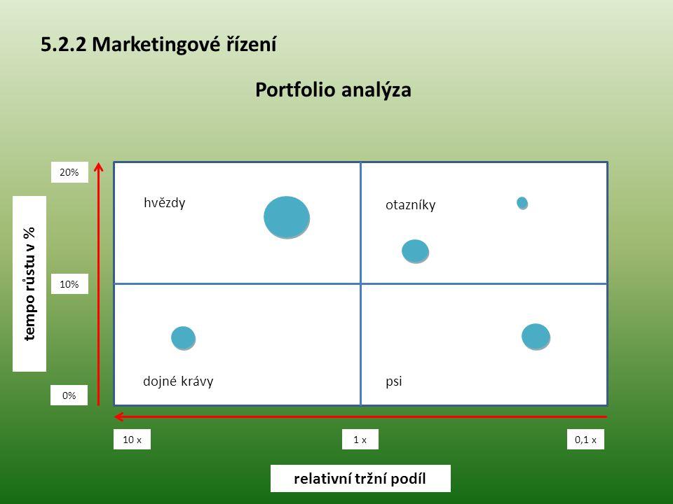 5.2.2 Marketingové řízení Portfolio analýza tempo růstu v %