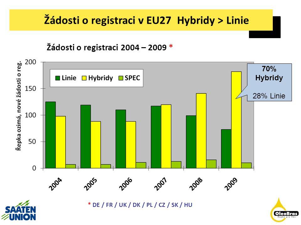Žádosti o registraci v EU27 Hybridy > Linie