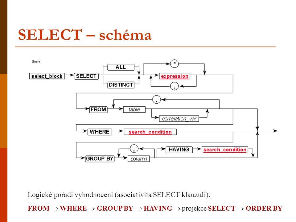 SELECT – schéma Logické pořadí vyhodnocení (asociativita SELECT klauzulí): FROM  WHERE  GROUP BY  HAVING  projekce SELECT  ORDER BY.