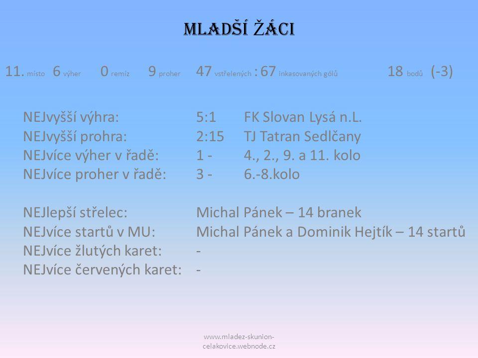 MLADŠÍ Žáci 11. místo 6 výher 0 remíz 9 proher 47 vstřelených : 67 inkasovaných gólů 18 bodů (-3)