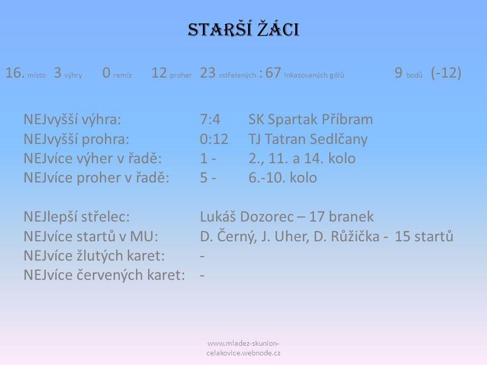 STARŠÍ Žáci 16. místo 3 výhry 0 remíz 12 proher 23 vstřelených : 67 inkasovaných gólů 9 bodů (-12)