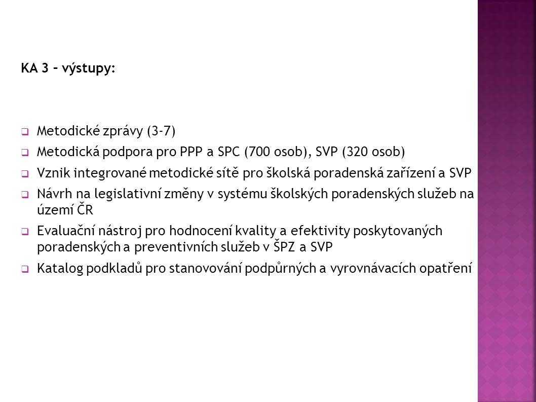 KA 3 – výstupy: Metodické zprávy (3-7) Metodická podpora pro PPP a SPC (700 osob), SVP (320 osob)