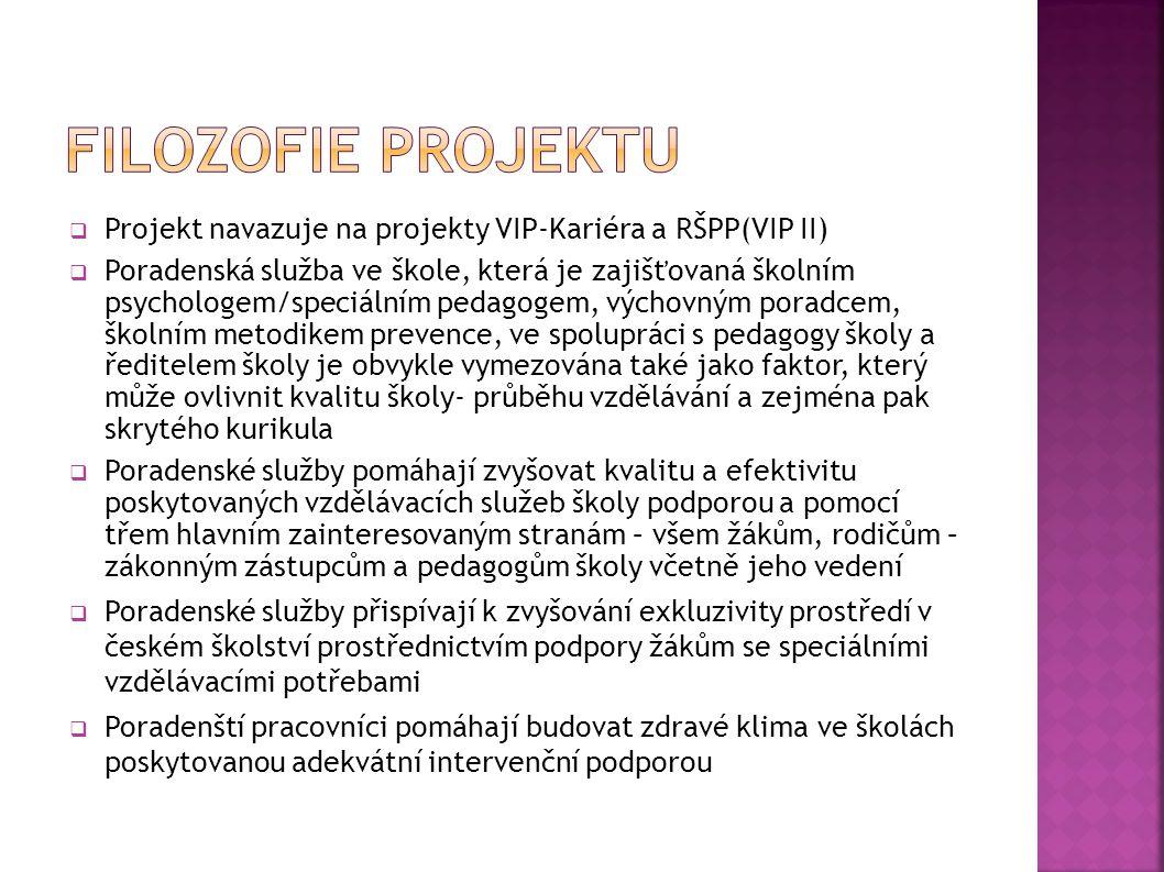 Filozofie projektu Projekt navazuje na projekty VIP-Kariéra a RŠPP(VIP II)