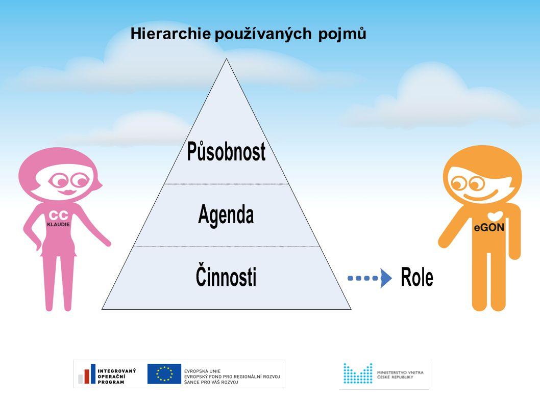 Hierarchie používaných pojmů