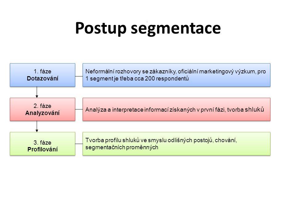 Postup segmentace 1. fáze Dotazování 3. fáze Profilování 2. fáze