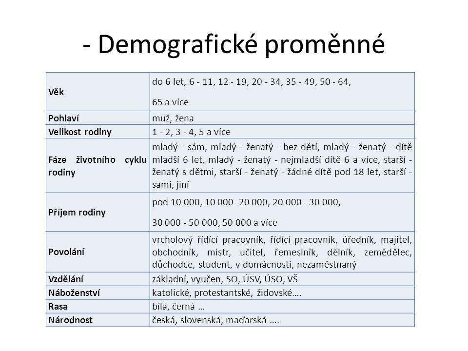 - Demografické proměnné
