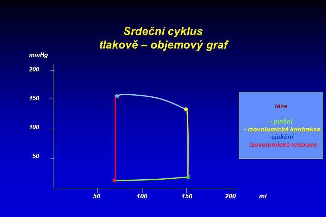 tlakově – objemový graf - izovolumické kontrakce izovolumické relaxace
