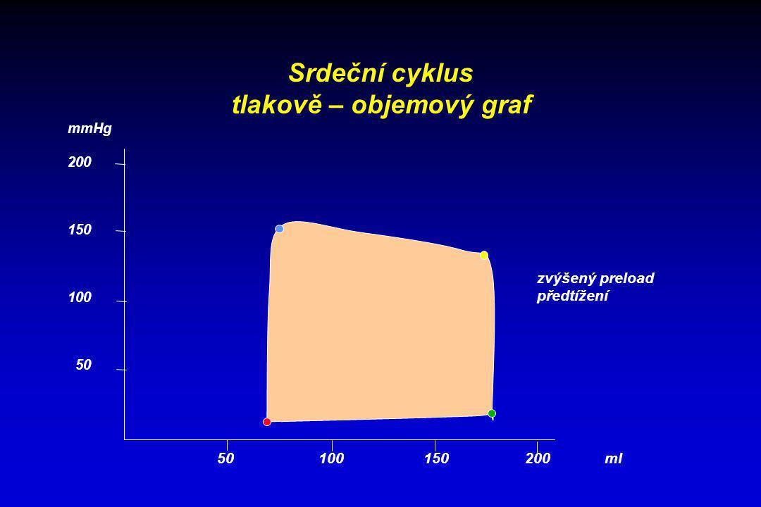 tlakově – objemový graf