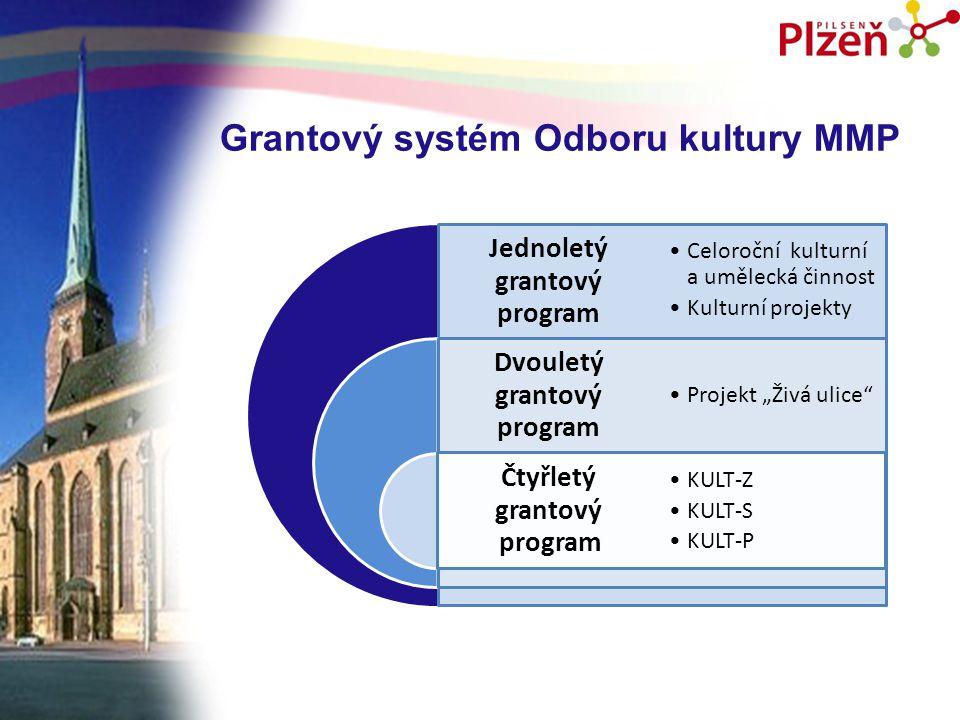 Grantový systém Odboru kultury MMP