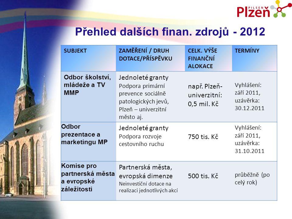 Přehled dalších finan. zdrojů - 2012