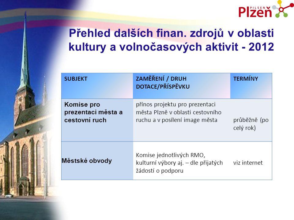 Přehled dalších finan. zdrojů v oblasti kultury a volnočasových aktivit - 2012