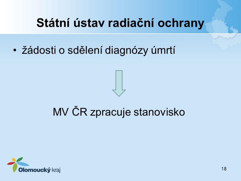 Státní ústav radiační ochrany