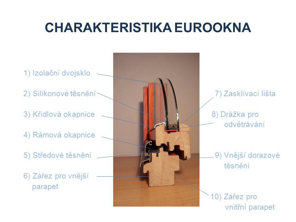 Charakteristika eurookna