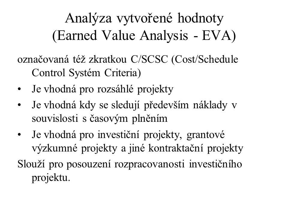 Analýza vytvořené hodnoty (Earned Value Analysis - EVA)