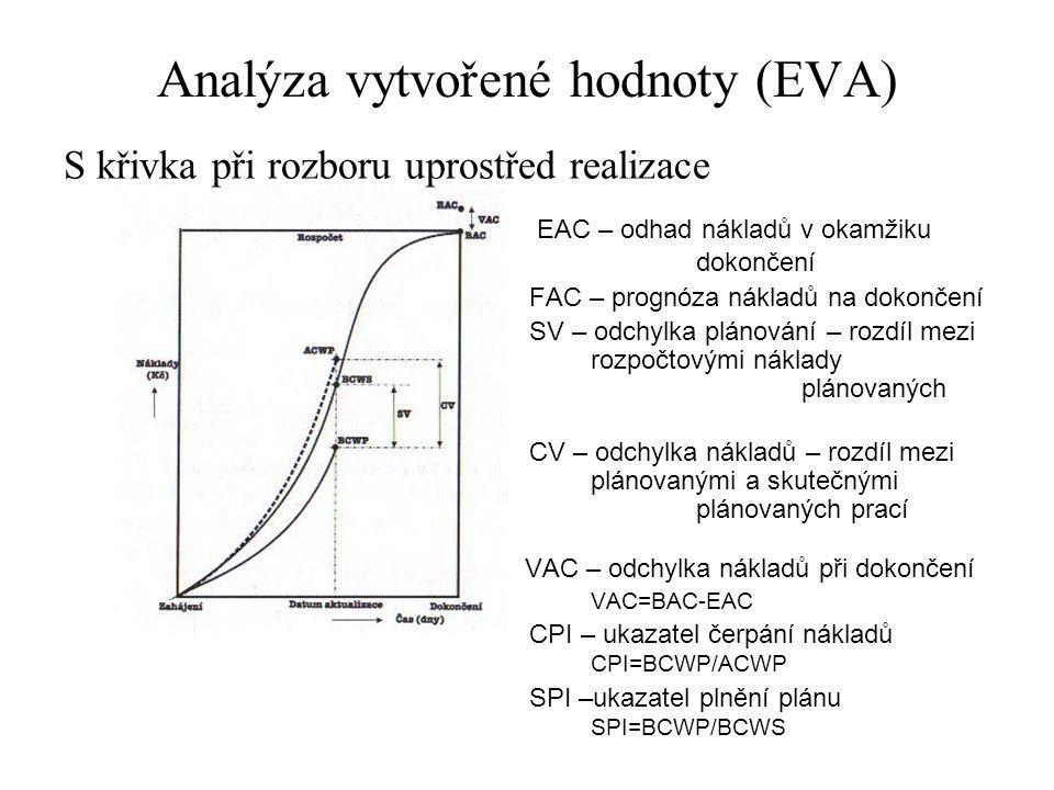 Analýza vytvořené hodnoty (EVA)