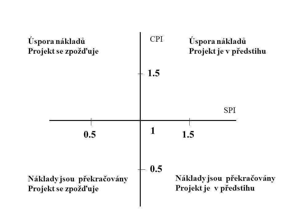 1 0.5 1.5 CPI Úspora nákladů Projekt je v předstihu SPI