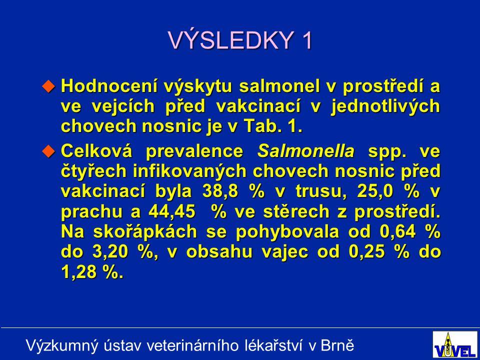 VÝSLEDKY 1 Hodnocení výskytu salmonel v prostředí a ve vejcích před vakcinací v jednotlivých chovech nosnic je v Tab. 1.