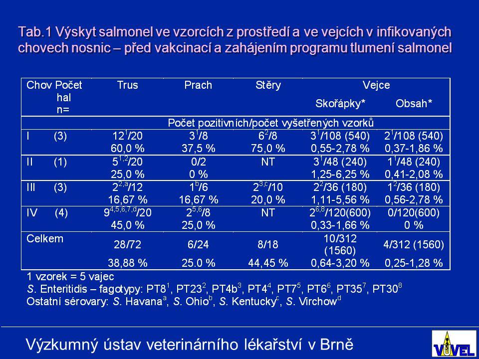 Tab.1 Výskyt salmonel ve vzorcích z prostředí a ve vejcích v infikovaných chovech nosnic – před vakcinací a zahájením programu tlumení salmonel