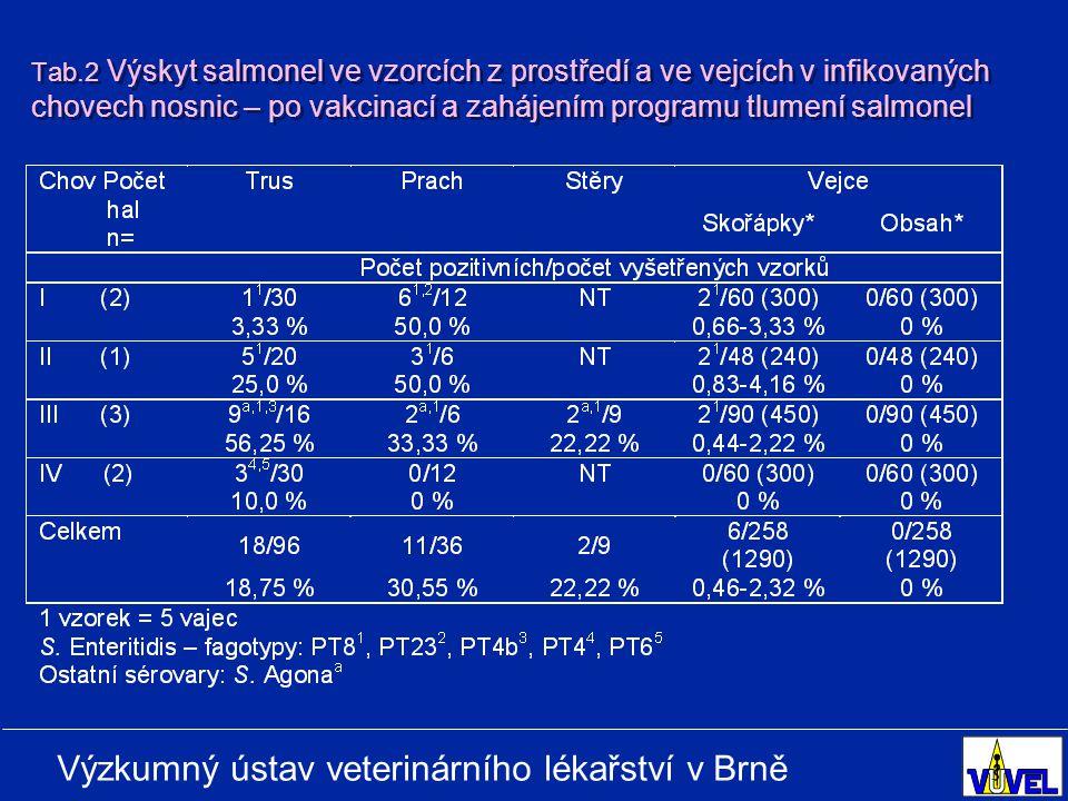 Tab.2 Výskyt salmonel ve vzorcích z prostředí a ve vejcích v infikovaných chovech nosnic – po vakcinací a zahájením programu tlumení salmonel