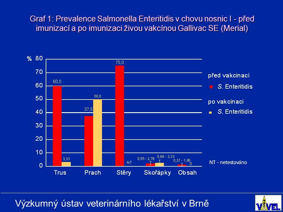 Graf 1: Prevalence Salmonella Enteritidis v chovu nosnic I - před imunizací a po imunizaci živou vakcínou Gallivac SE (Merial)