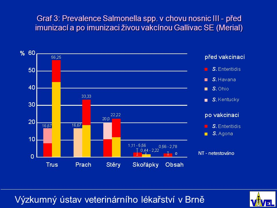Graf 3: Prevalence Salmonella spp