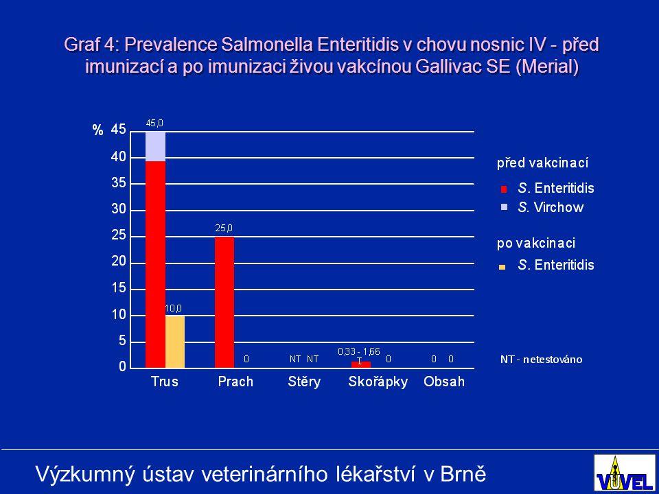 Graf 4: Prevalence Salmonella Enteritidis v chovu nosnic IV - před imunizací a po imunizaci živou vakcínou Gallivac SE (Merial)
