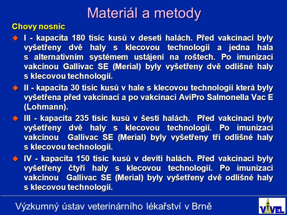 Materiál a metody Chovy nosnic