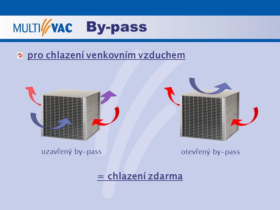 By-pass pro chlazení venkovním vzduchem = chlazení zdarma