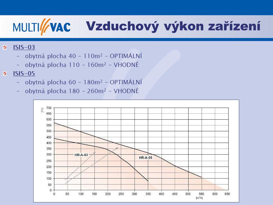 Vzduchový výkon zařízení
