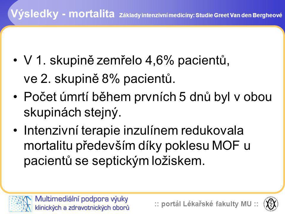 V 1. skupině zemřelo 4,6% pacientů, ve 2. skupině 8% pacientů.