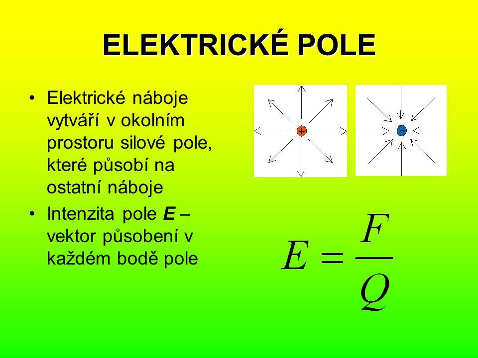 ELEKTRICKÉ POLE Elektrické náboje vytváří v okolním prostoru silové pole, které působí na ostatní náboje.