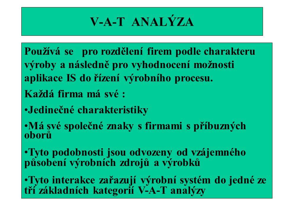 V-A-T ANALÝZA Používá se pro rozdělení firem podle charakteru výroby a následně pro vyhodnocení možnosti aplikace IS do řízení výrobního procesu.