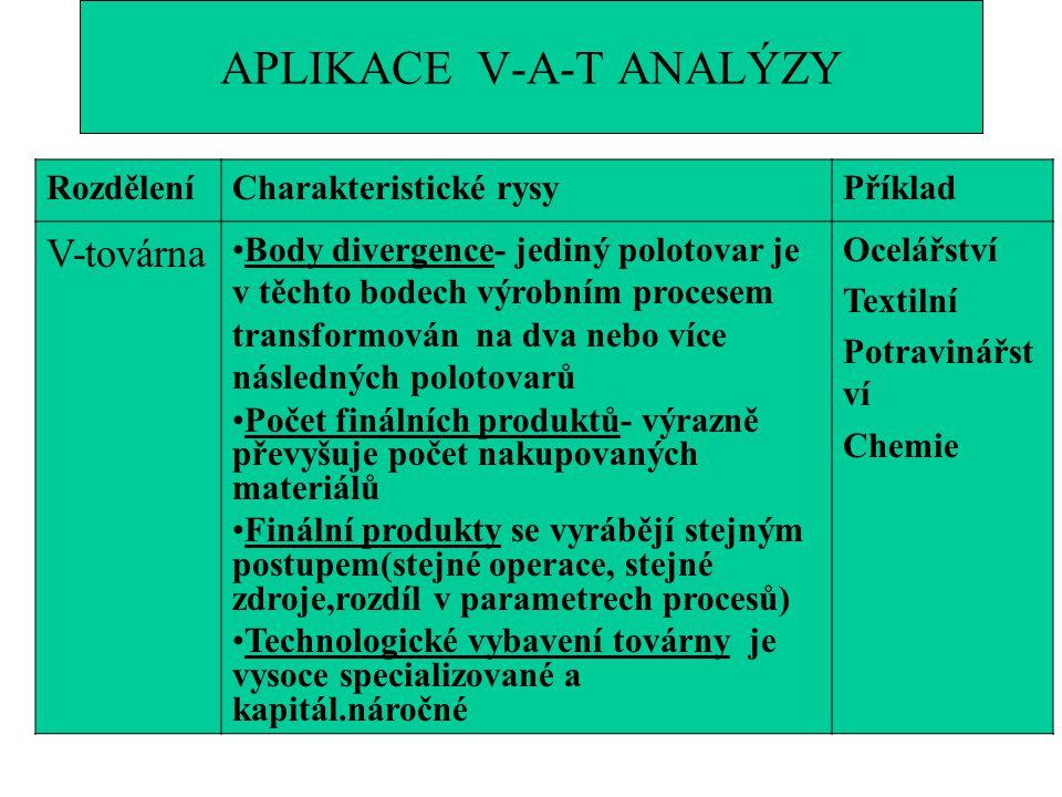 APLIKACE V-A-T ANALÝZY