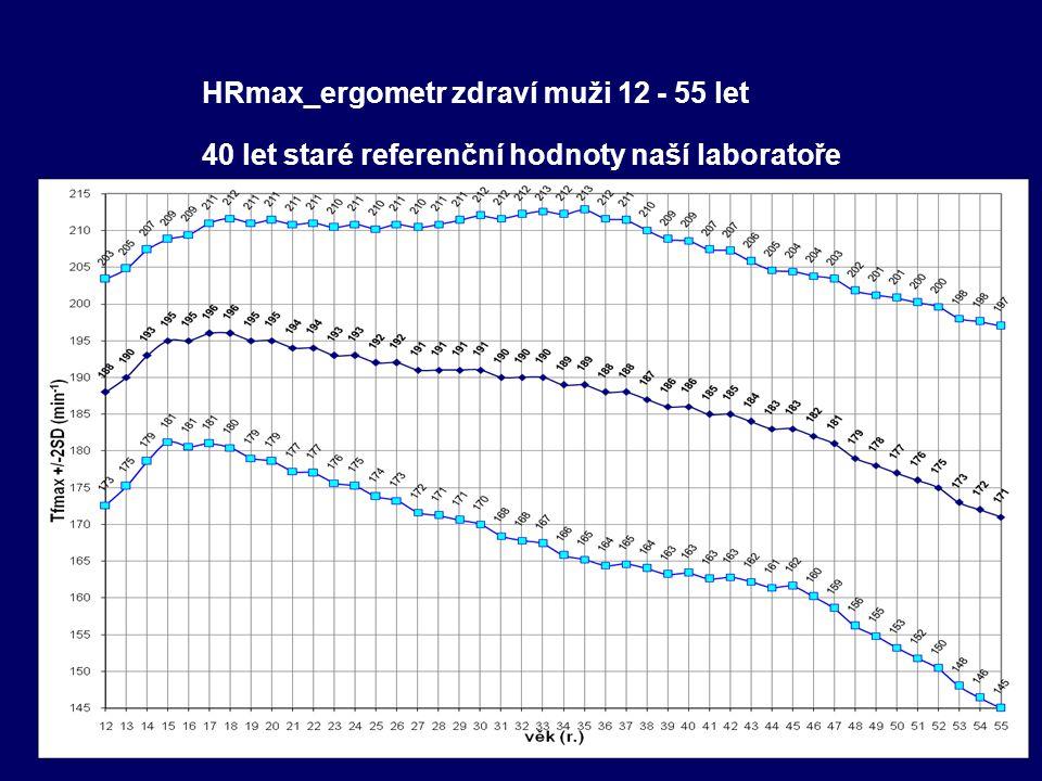 HRmax_ergometr zdraví muži 12 - 55 let 40 let staré referenční hodnoty naší laboratoře