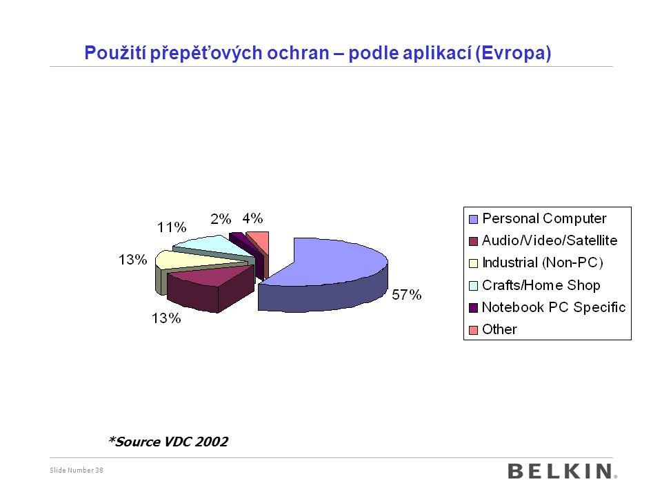 Použití přepěťových ochran – podle aplikací (Evropa)