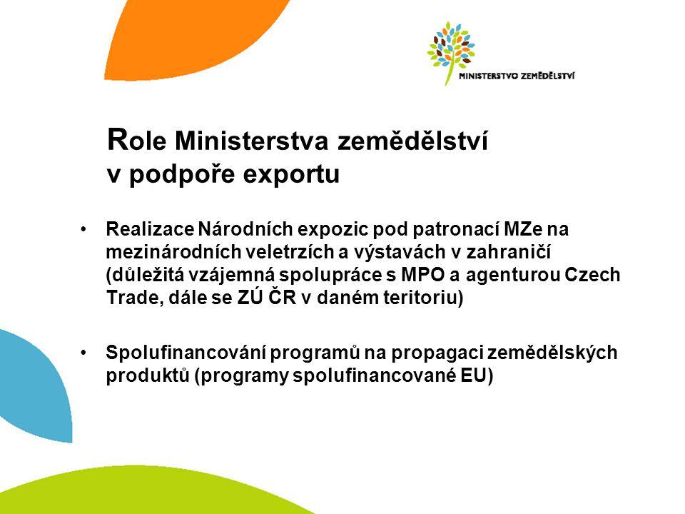Role Ministerstva zemědělství v podpoře exportu