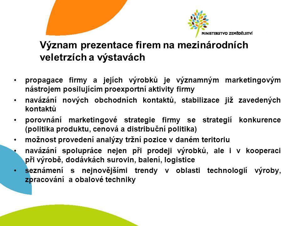 Význam prezentace firem na mezinárodních veletrzích a výstavách
