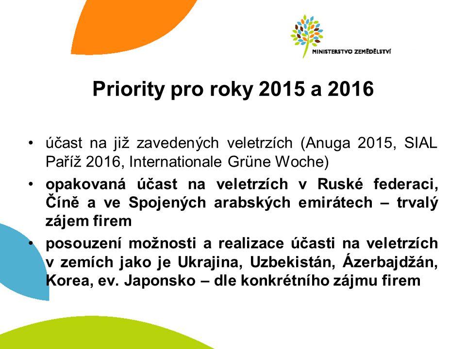 Priority pro roky 2015 a 2016 účast na již zavedených veletrzích (Anuga 2015, SIAL Paříž 2016, Internationale Grüne Woche)