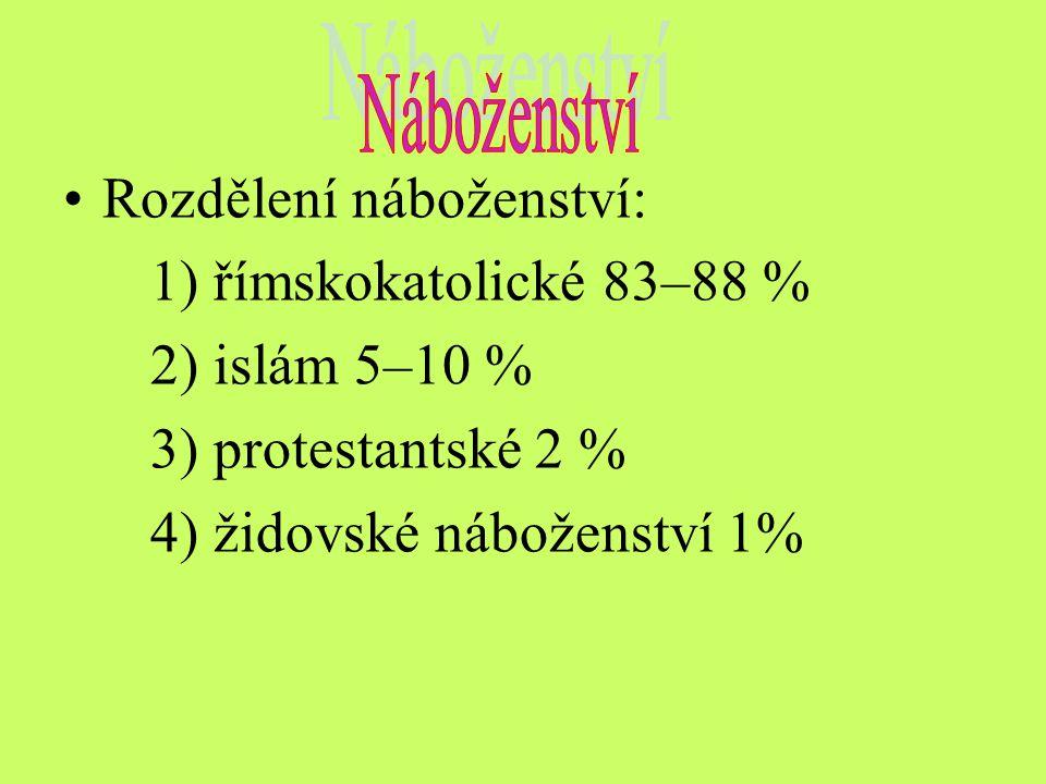 Rozdělení náboženství: 1) římskokatolické 83–88 % 2) islám 5–10 %