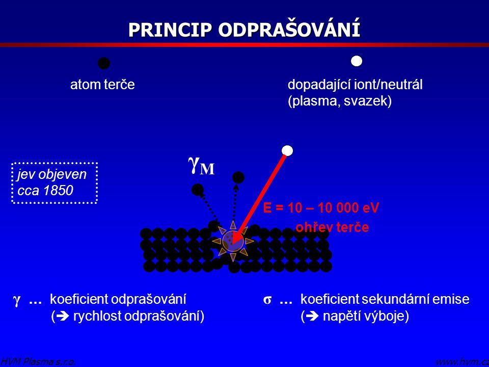 γM PRINCIP ODPRAŠOVÁNÍ γ … koeficient odprašování