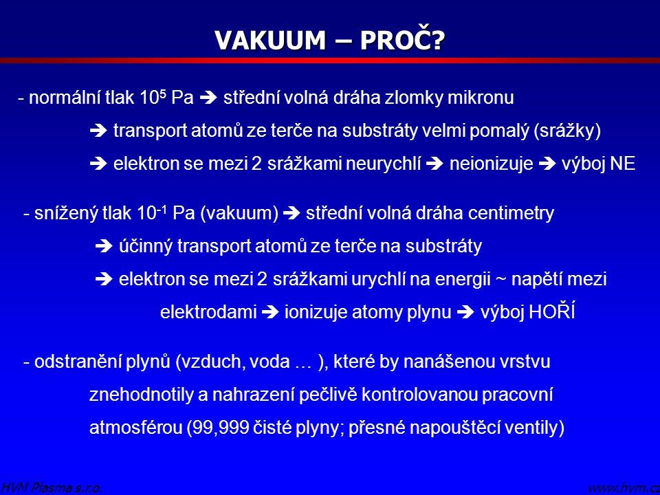 VAKUUM – PROČ normální tlak 105 Pa  střední volná dráha zlomky mikronu.  transport atomů ze terče na substráty velmi pomalý (srážky)