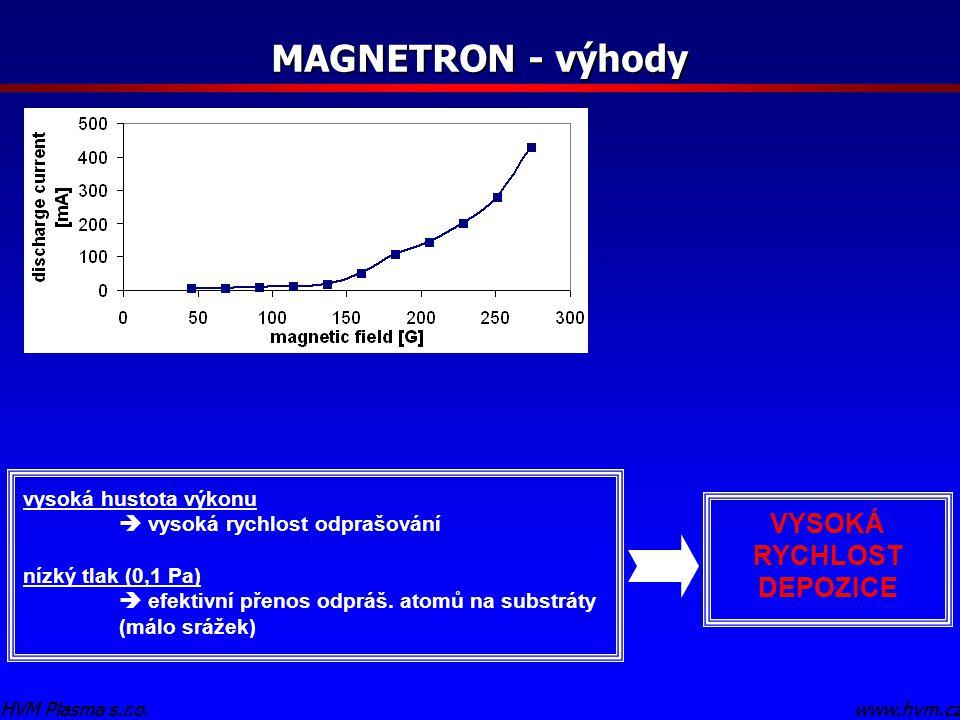 MAGNETRON - výhody VYSOKÁ RYCHLOST DEPOZICE vysoká hustota výkonu